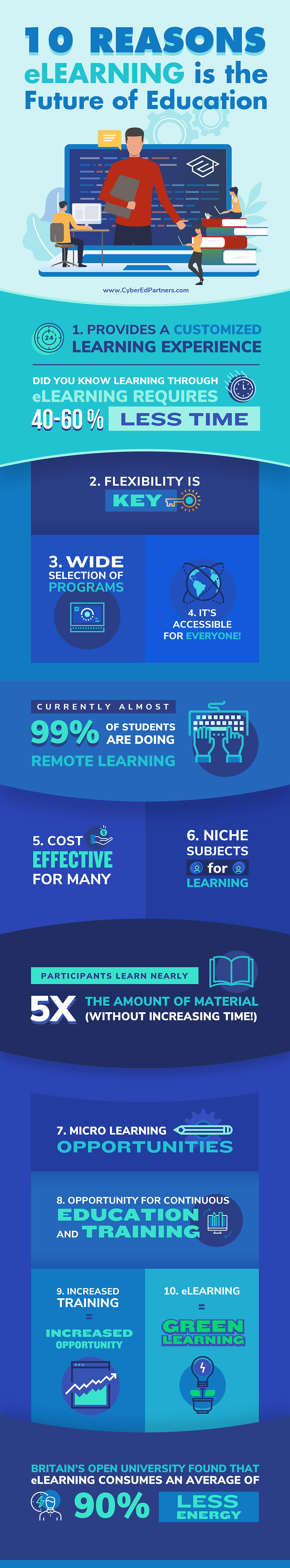 10 Reasons eLearning is the future infograhpic