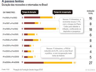 Brasil só vai superar a recessão em 2020, prevê a FGV