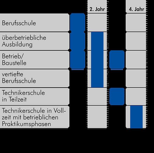 Ablauf Bautechniker.png