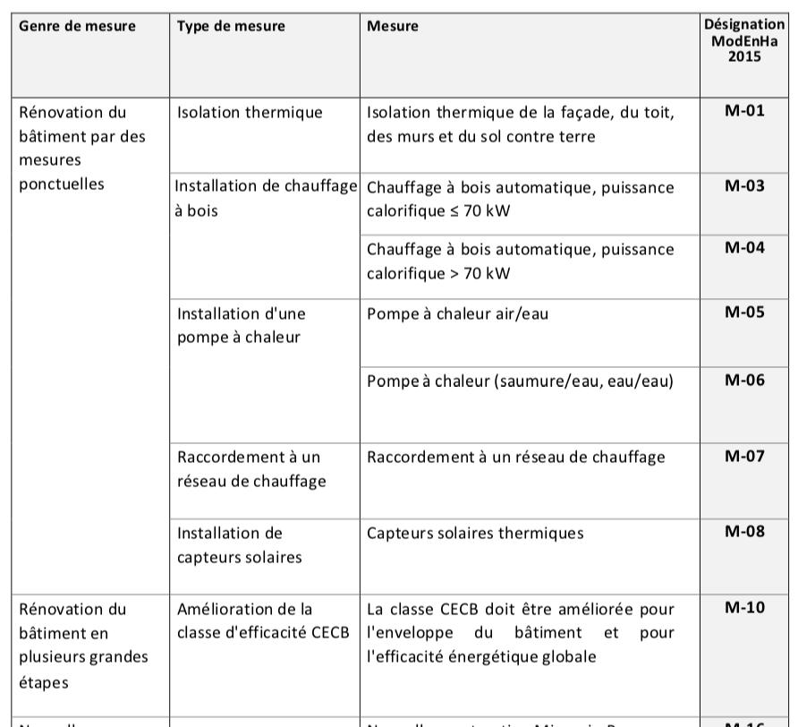 programme bâtiment -subventions rénovation-valais-renovation-écologie