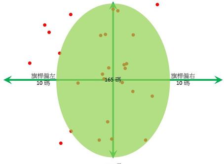 高球引力: 3個數字‧攻上果嶺話咁易