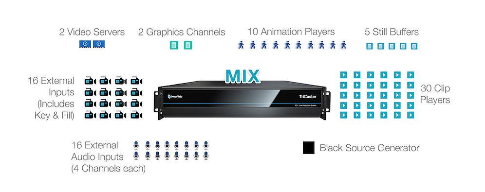 tc1-mix-diagram-source.jpg