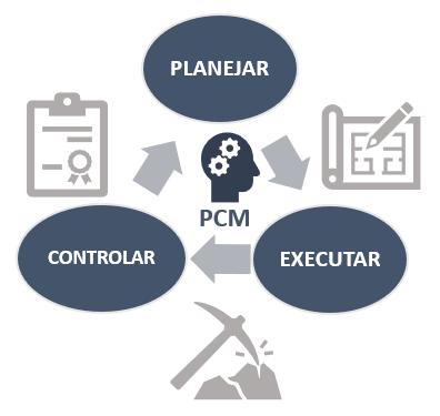Ciclo do PCM