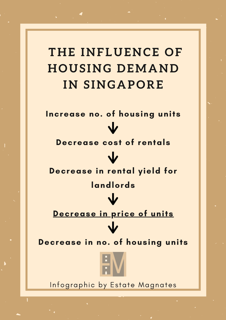The Influence of Housing Demand in Singapore