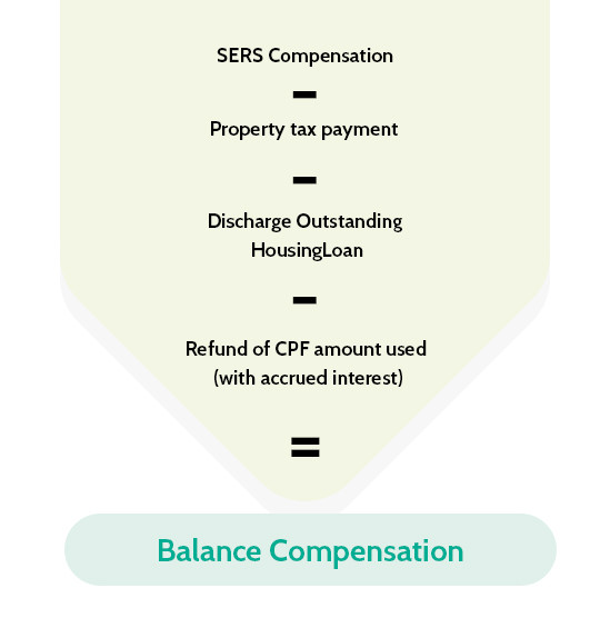 SERS Upgrading Programmes SERS-SERS Flat Owners Compensation