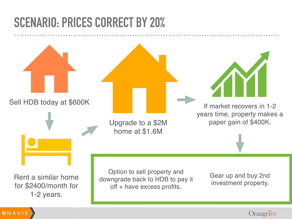 Downgrading temporarily to retain liquidity and upgrading upon real estate market correction