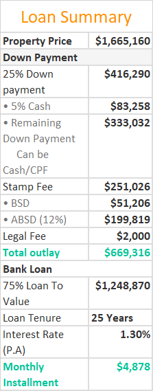 Daintree Residence Loan Summary