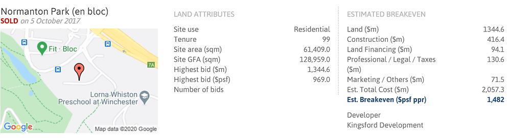 Normanton Park En-Bloc Price