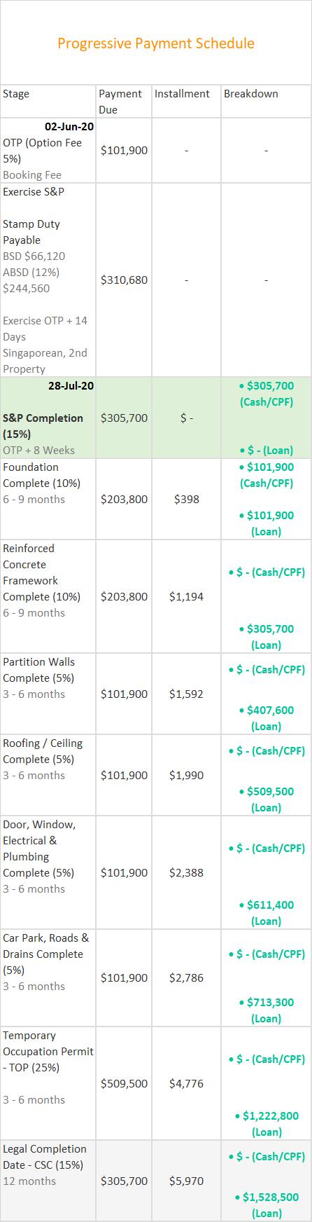 Kopar at Newton Progressive Payment Schedule