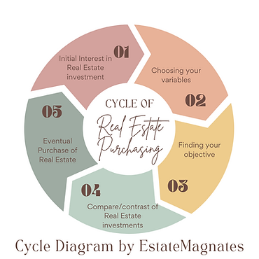 Cycle of Real Estate Purchasing.png