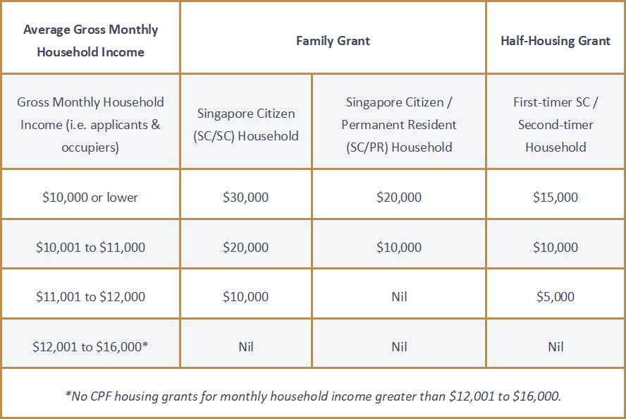Family Grant and Half-Housing Grant Breakdown