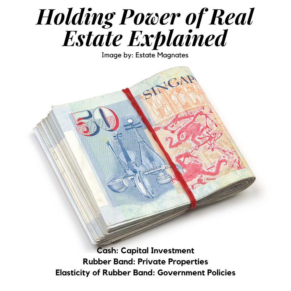 Holding Power of Real Estate Explained Rubber Band