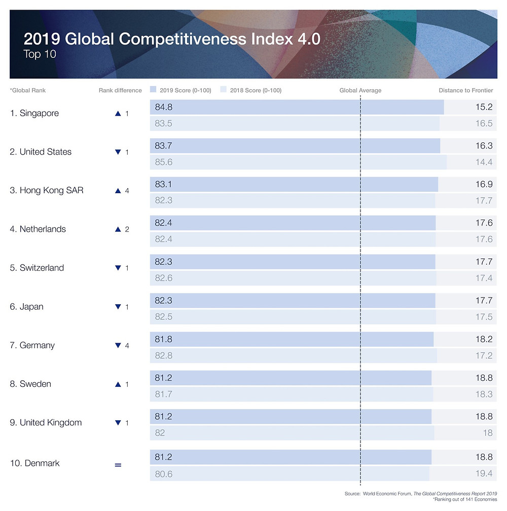 2019 Global Competitiveness Index 4.0