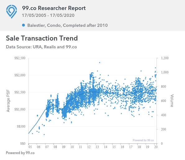 Verticus Sale Transaction Trend of New Launch Condos