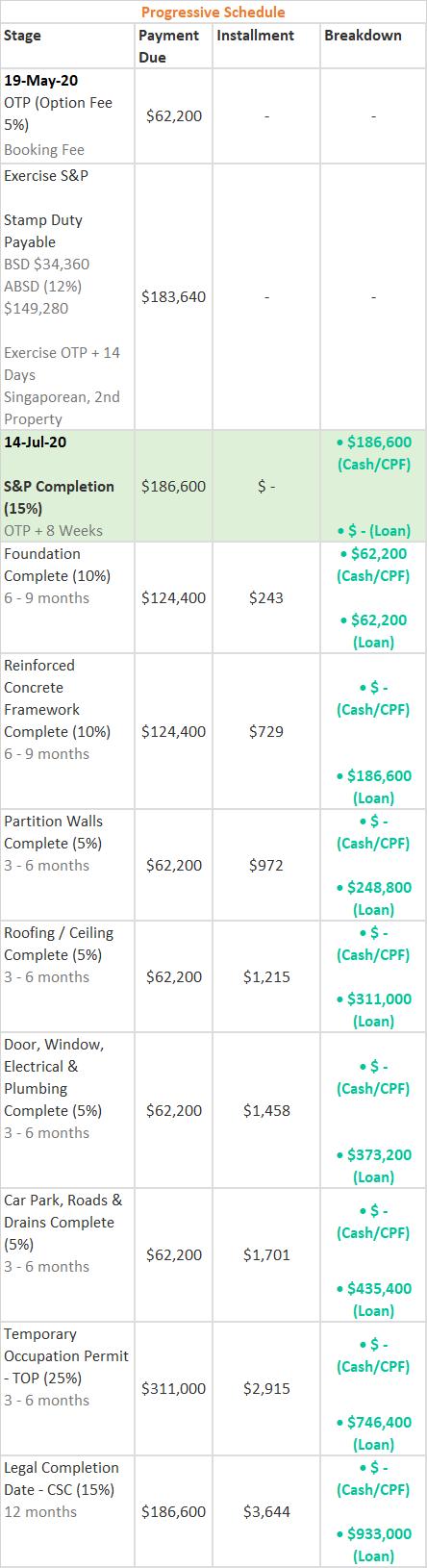 Progressive Payment Schedule of Verticus 1 BR