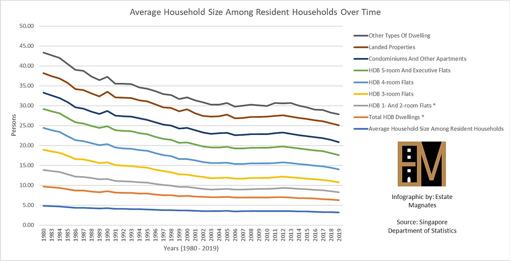 Average Household Size Among Resident Households Over Time