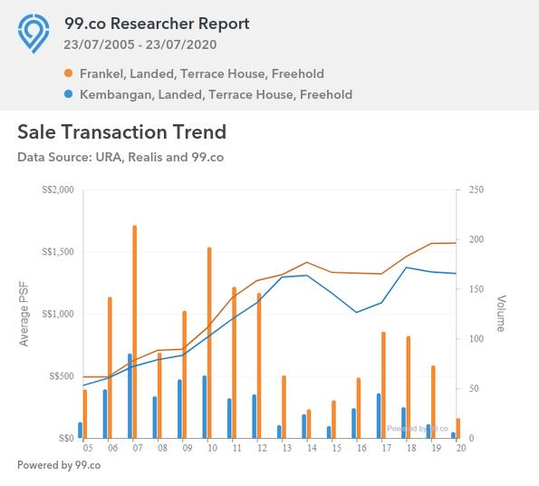 Terrace Houses, Frankel Vs Kembangan Sales Transaction