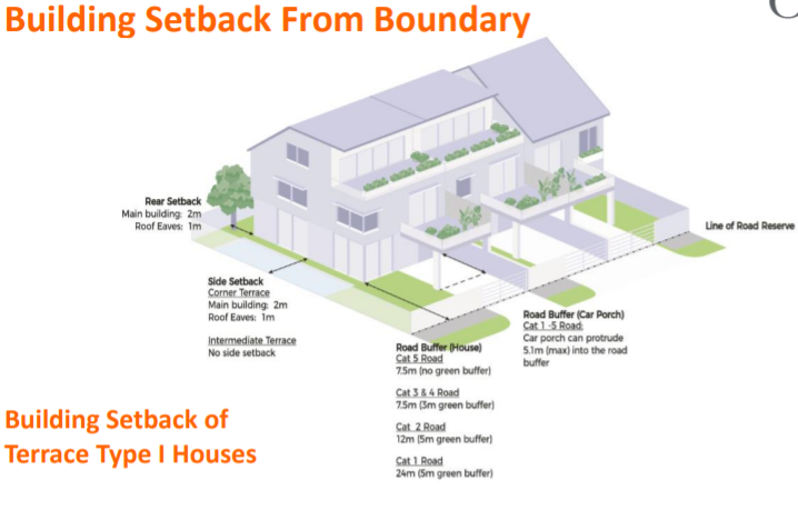 Building Setback of Terrace Type I Houses