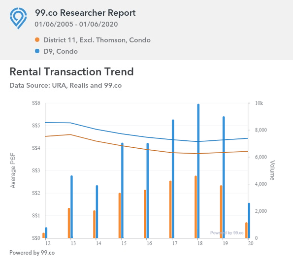 Rental Transaction Trend for D11, excl. Thomson and D9