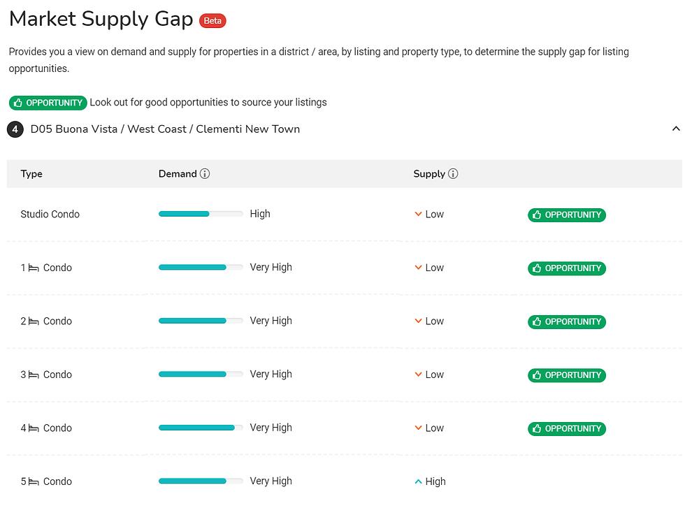 PropertyGuru Market Supply Gap
