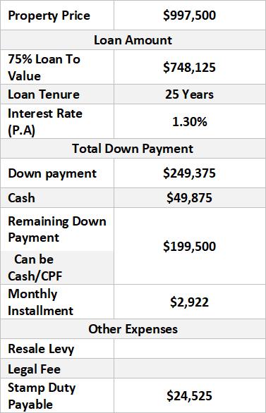 Property Price Breakdown