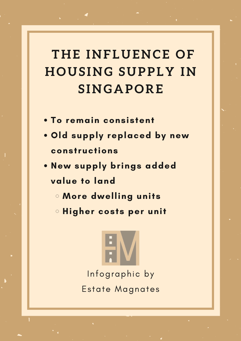 The Influence of Housing Supply in Singapore