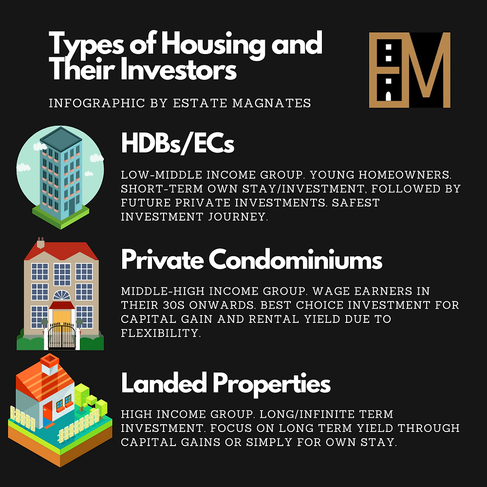 Types of Housing and Their Investors