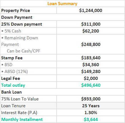 Loan Summary of Verticus 1 BR