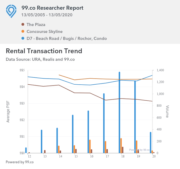 Rental Transaction Trend Between The Plaza and Concourse Skyline