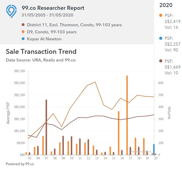 Sales Transaction Trend for D11, excl. Thomson, D9 and Kopar at Newton