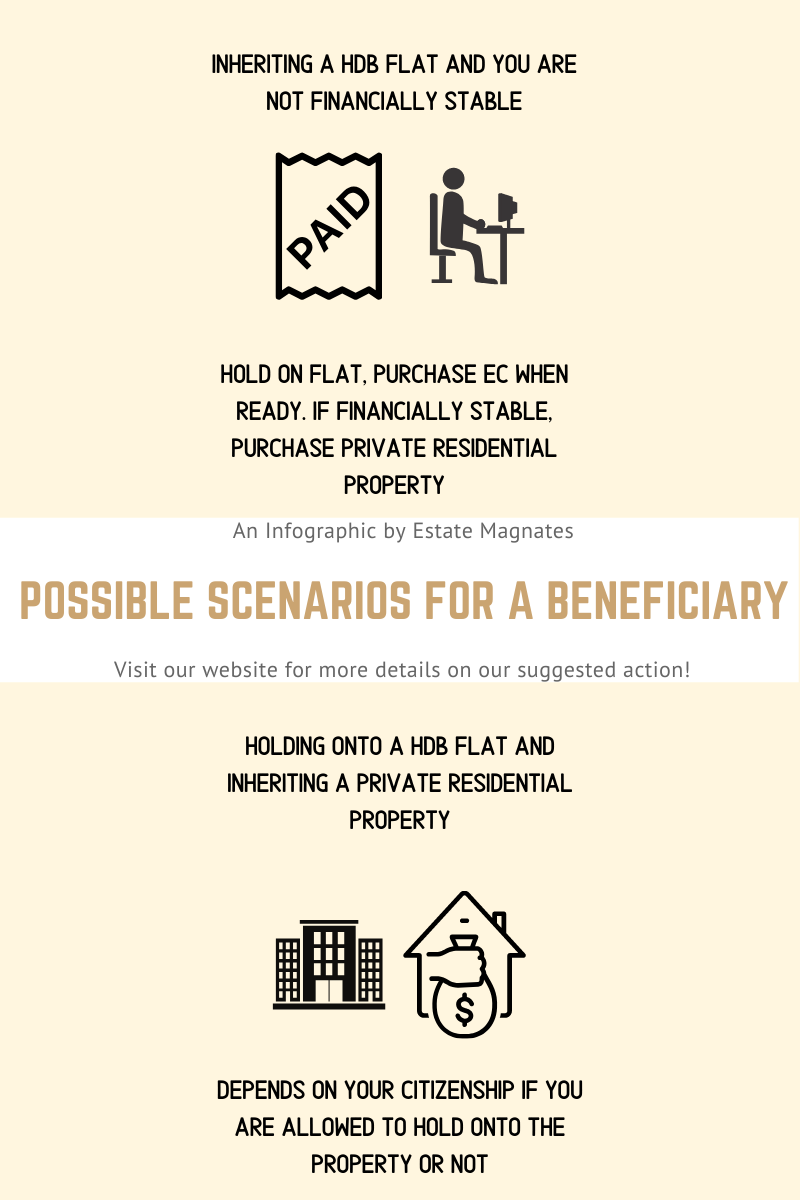 Possible scenarios for a beneficiary upon inheriting a property and actions to take