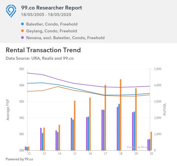 Comparison between 3 Neighbourhood Rental
