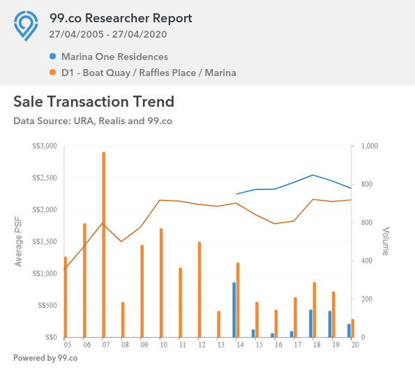 Sales Transaction Trend for Marina One Residences vs District One Condominiums in Singapore
