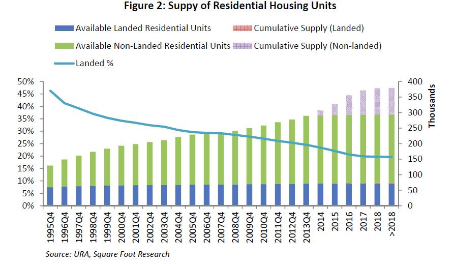 Supply of Residential Housing Units
