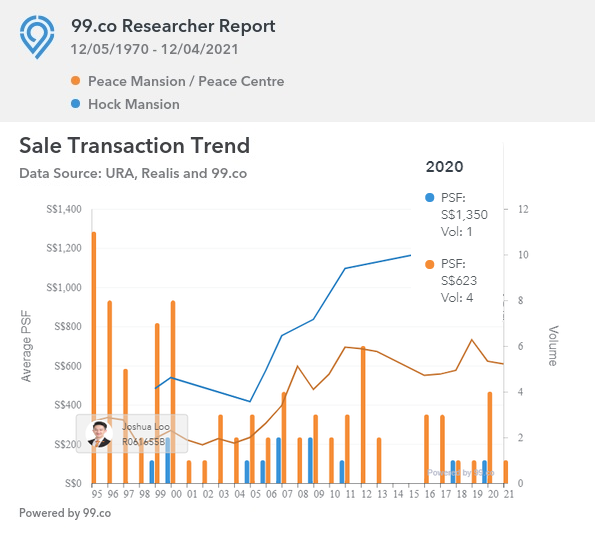 Peace Mansion and Hock Mansion Transaction Trend