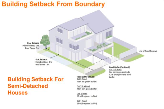 Building Setback for Semi-Detached Houses