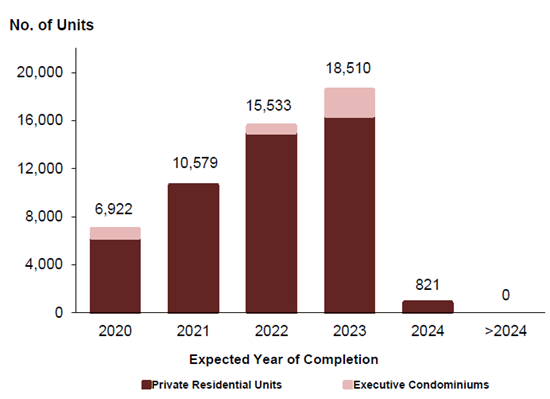 Singapore Real Estate Completion 2020-2024