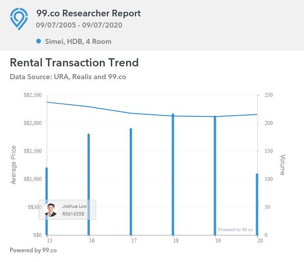 Rental Transaction Trend