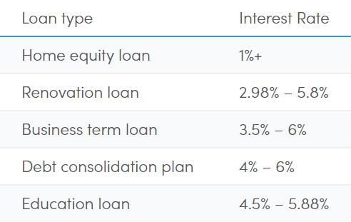 Comparison of interest rates among loans