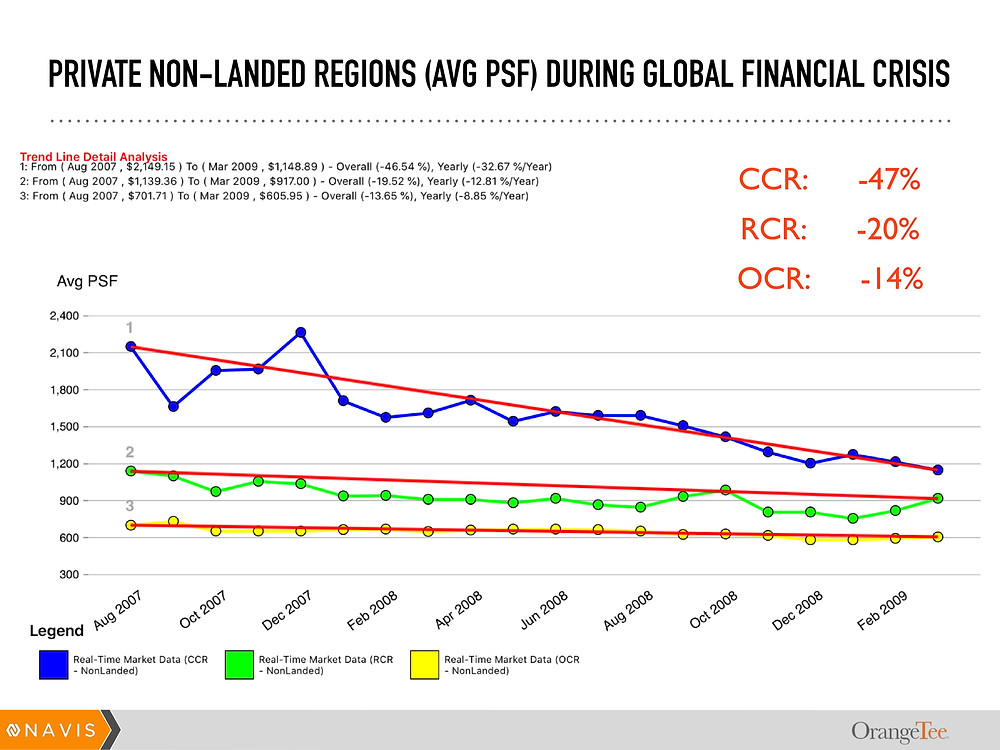 Private Non-Landed Regions (Avg PSF) During Global Financial Crisis