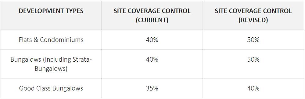 Site Coverage Control