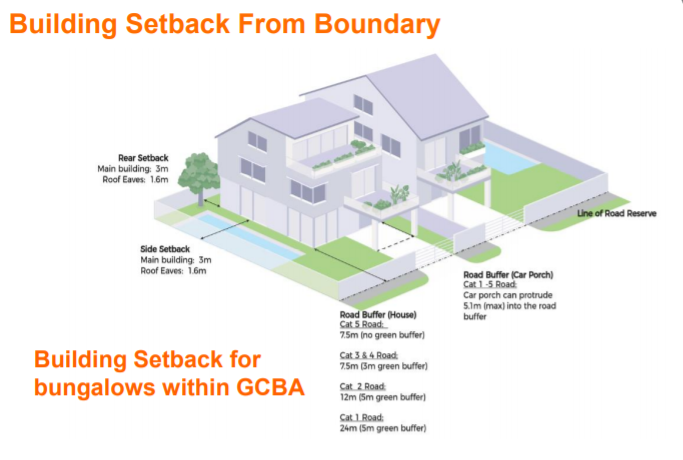 Building Setback for Bungalows Within GCBA