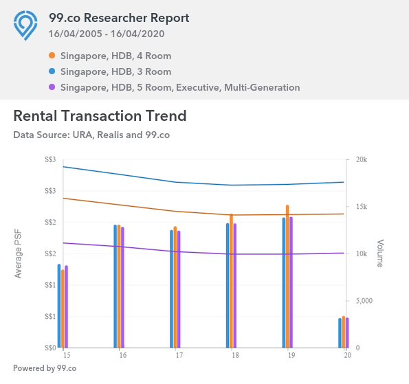 Singapore Rental Transaction Trend for HDB in 2020