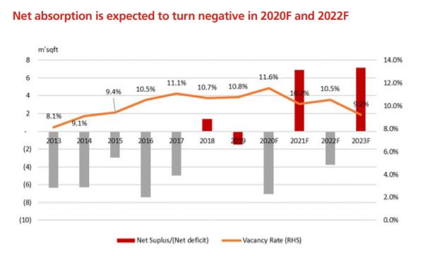 Singapore Real Estate Vacancy rates 2013-2023