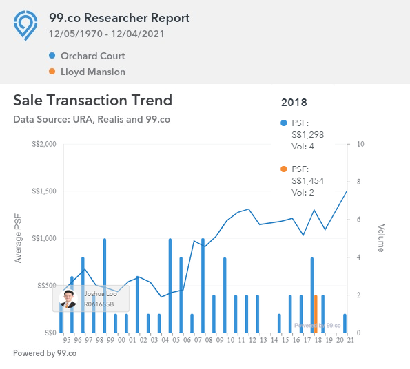 Lloyd Mansion and Orchard Court Transaction Trend