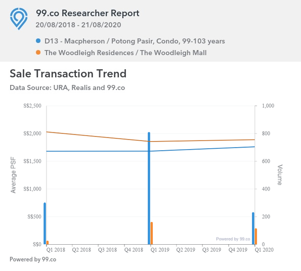 The Woodleigh Residences Sale Transaction