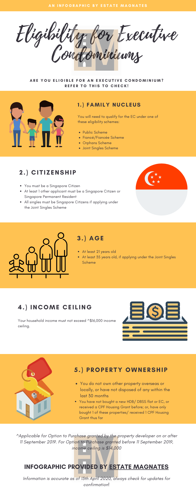 Elgibility for Executive Condominiums in Singapore