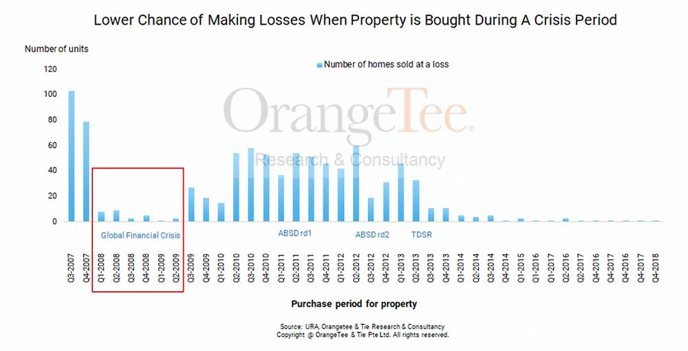 RCR Properties Sold at a Loss