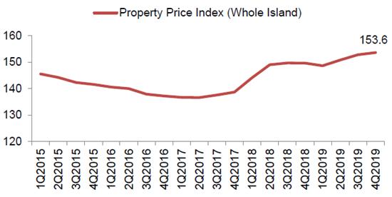 Singapore Property Price Index 2015-2019