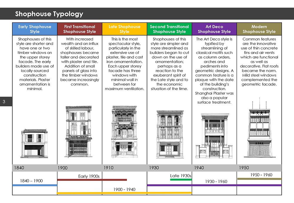 Shophouse Typology